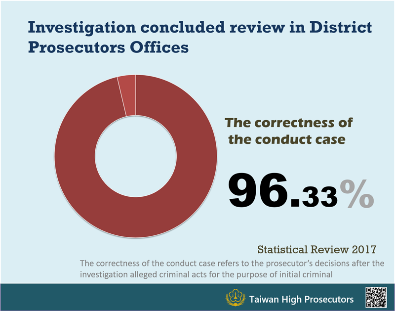Investigation concluded review in Taiwan High Prosecutors